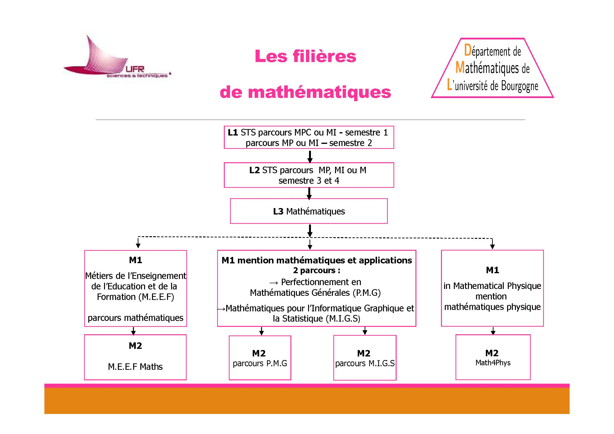 offre formation maths